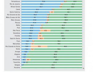 IBGE: 12 Estados brasileiros não possuem planos estaduais de educação