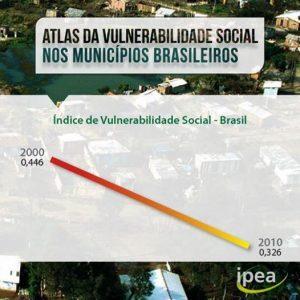 Brasil reduziu vulnerabilidade social em 27% entre 2000 e 2010