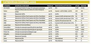 Estado do Rio garante reajuste de até 47% para 150 mil