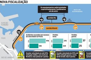 Ponte Rio-Niterói terá radar a cada 3 km