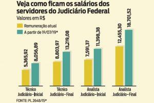 Câmara votará aumento de até 41% para Judiciário