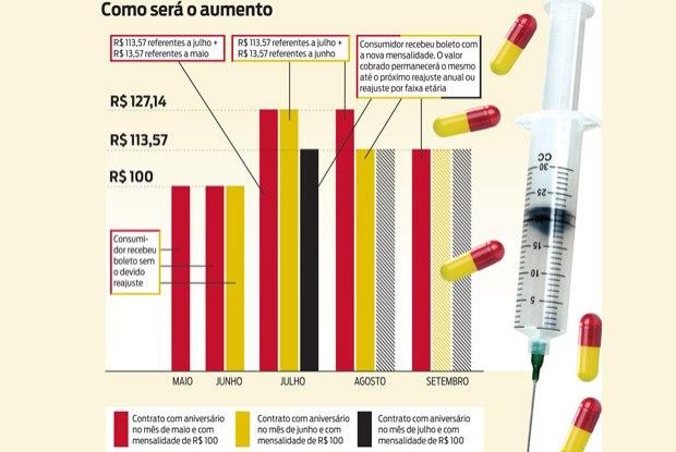 Mensalidade de planos de saúde sobe até 13,5%