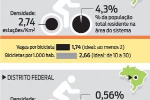 Bike Rio lidera o ranking do serviço em cidades do país