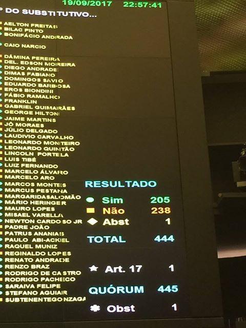 Plenário da Câmara rejeita alterar sistema eleitoral com distritão