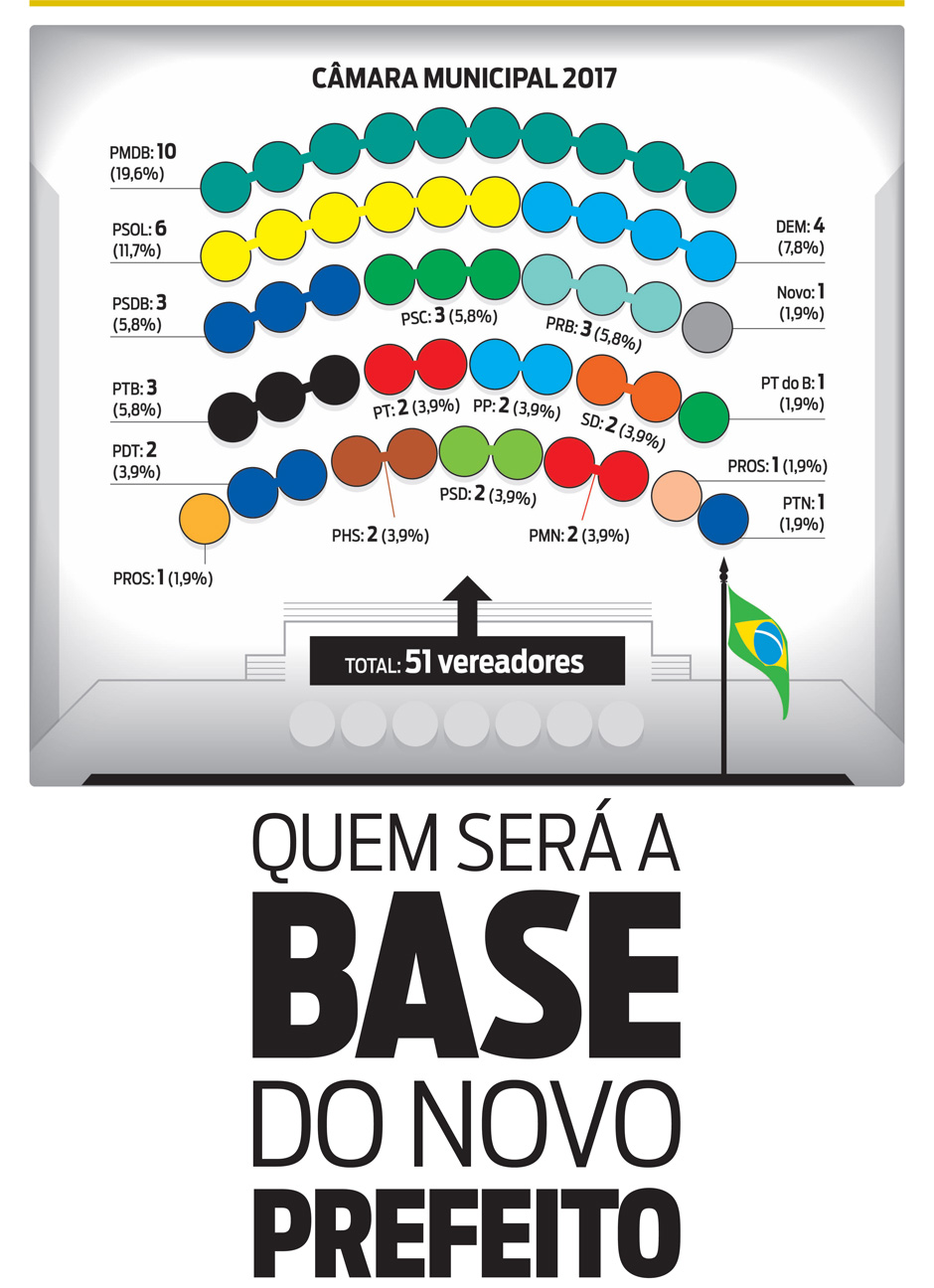 Câmara de Vereadores: Qual será a base do novo prefeito do Rio?