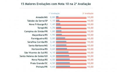Portal da Transparência da Prefeitura de Nova Friburgo atinge nota máxima no Ranking Nacional no Ministério Público Federal