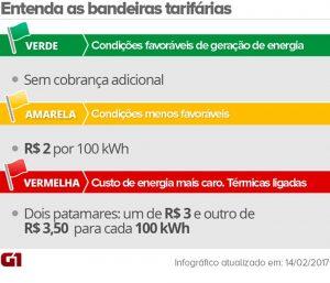 Bandeira deve ficar vermelha em outubro e taxa extra na conta de luz subir a R$ 3,50