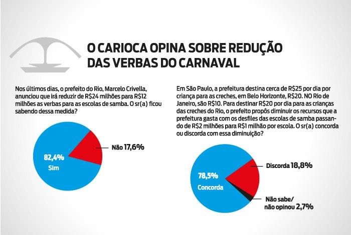 Decisão de Crivella é apoiada por 78%
